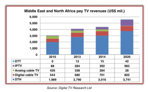 012214 MENA Digital TV Research