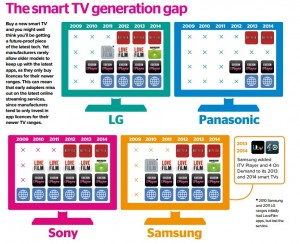 Which Infographic - Smart-TVs