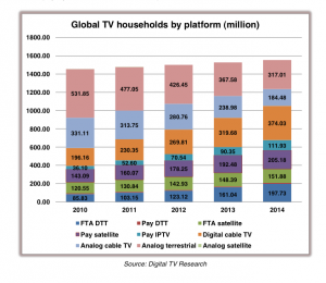 Global TV households - Digital TV Research