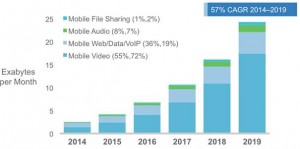 Figures in parentheses refer to 2014, 2019 traffic share. Source: Cisco VNI Mobile, 2015.