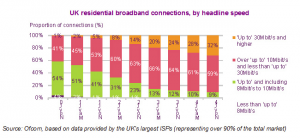 Ofcom broadband speeds