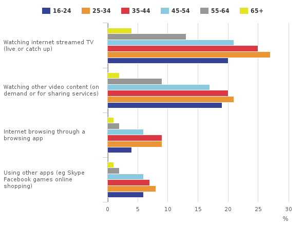 Activities carried out on a smart TV by age group, 2016 (Source: ONS)