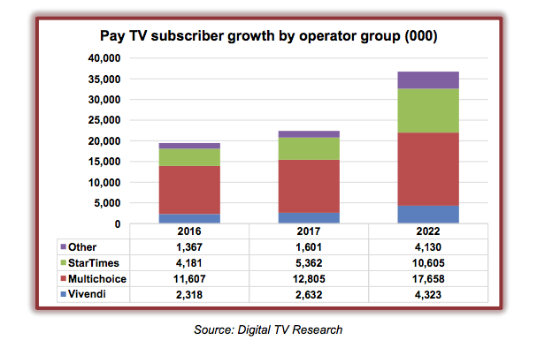 Sub-Saharan pay TV customers to almost double by 2022 ...