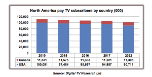 Digital_TV_Research_US_pay_TV