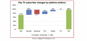 Digital_TV_Research_pay_TV