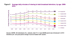 Ofcom_TV_Viewing_Research