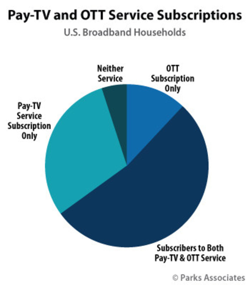 analyse the pay tv market in Pay tv market by type (cable television, satellite tv, internet protocol television (iptv)) - growth, future prospects and competitive analysis, 2017 - 2025.