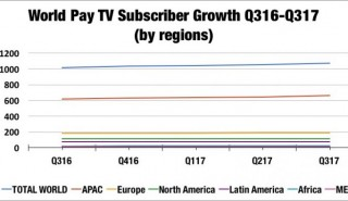 Dataxis_World_Pay_TV_growth