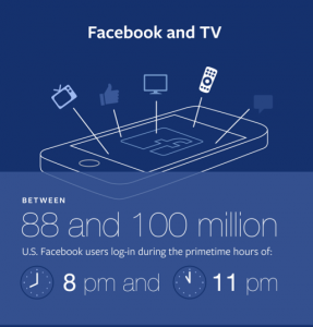 Facebook and TV graphic