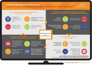 Arris infographic - Consumer Entertainment Index