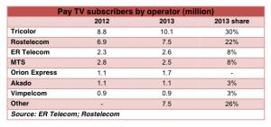 Digital TV Research Russia