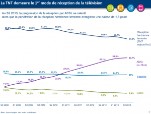 Modes of TV reception in France 2008-13