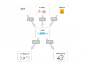 De Vijver Media's new shareholder structure.