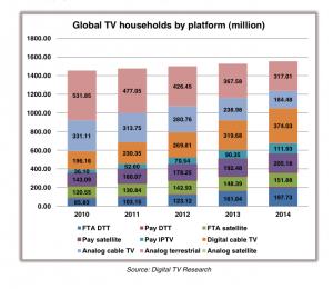 Global TV households - Digital TV Research