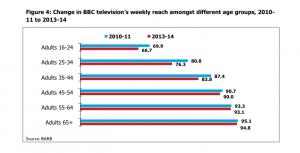BBC Trust graphic