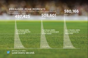 Twitter Brazil v Germany stats