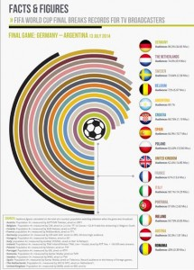 World Cup figures