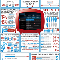 YouView_TV_Census_Infographic_July_2014
