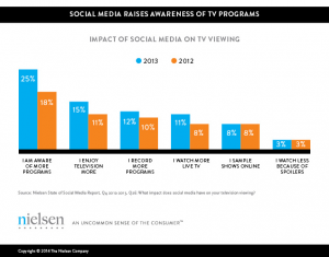 Nielsen measured impact of social media on viewing