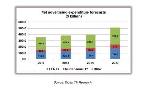 Digital TV Research - Ad Revenues