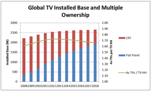 From Strategy Analytics' Global TV Replacement and Ownership 2008-2018 report