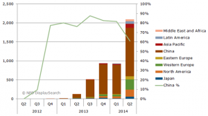 Chart from NPD DisplaySearch's Quarterly Global TV Shipment and Forecast Report, 2014.