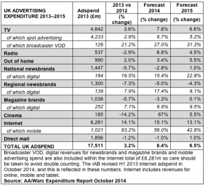 AA:WARC ad spend