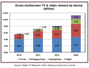 Multiscreen digital tv research