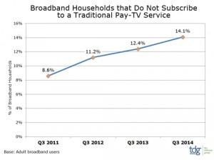 TDG broadband pay TV stats