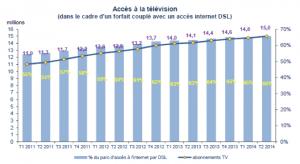 TV access over DSL (Source: ARCEP)