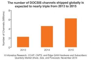 Infonetics DOCSIS chart