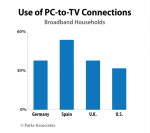 PC-to-TV Parks Associates