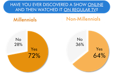 Hub Entertainment Research - discovered show online