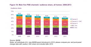 Ofcom PSB audience share