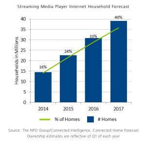 NPD Streaming media player