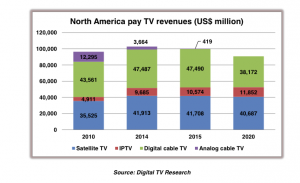 Pay TV US figures - Digital TV Research