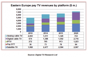 Digital TV Research East 2015-03-31 at 12.12.32