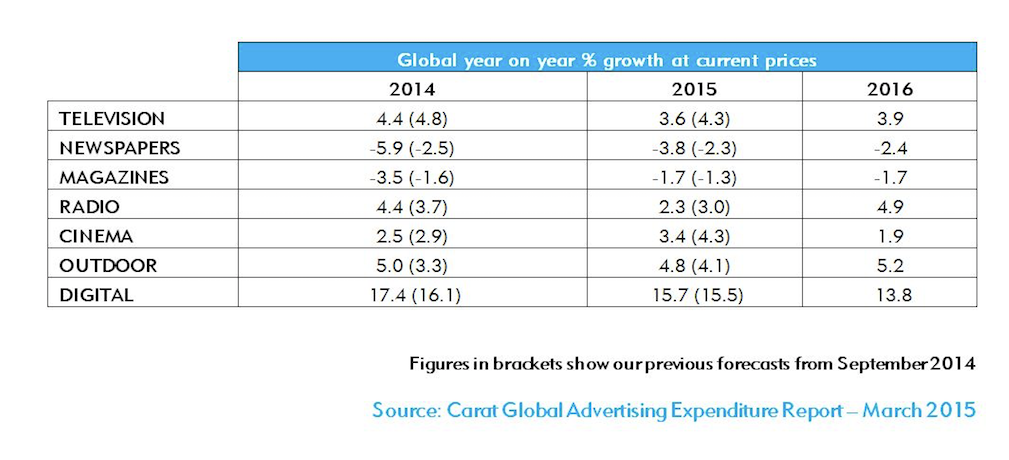 Tv To Account For 422 Of The Global Ad Market In 2015 Digital Tv