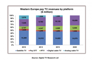 Digital TV Research pay TV western Europe