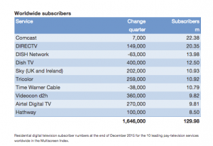 Informitv pay TV operator table