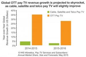 2015-Infonetics-Pay-TV-Svcs-Subs-Mkt-Fcst-Chart