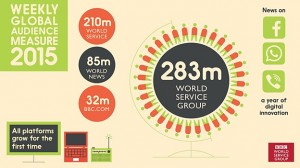 BBC global audience