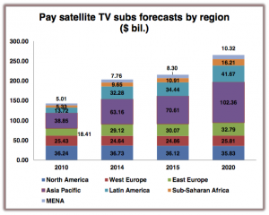 Digital TV Research pay satellite TV subs