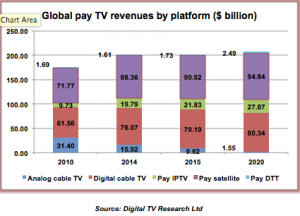 satellite tv overtakes cable digital tv research