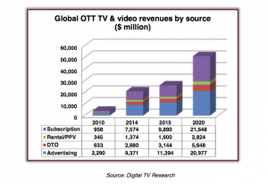 DIgital TV Research OTT stats 2015
