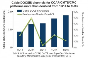 DOCSIS-2015-IHS-Infonetics-1Q15-CCAP-CMTS-Edge-QAM-HW-Mkt-Fcst-Chart