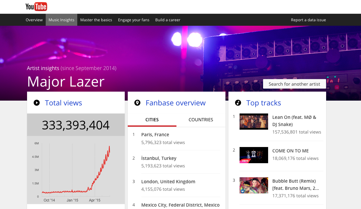 YouTube to help artists plan tours with new music data – Digital TV