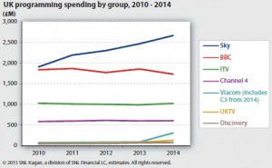 kagan uk programming spend