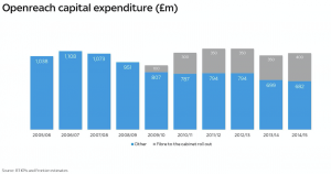 Sky cited Frontier Economics research that BT had scaled back investment in Openreach