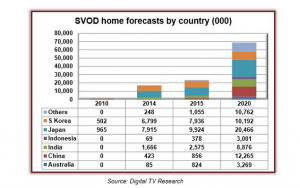 APAC SVOD Digital TV Research